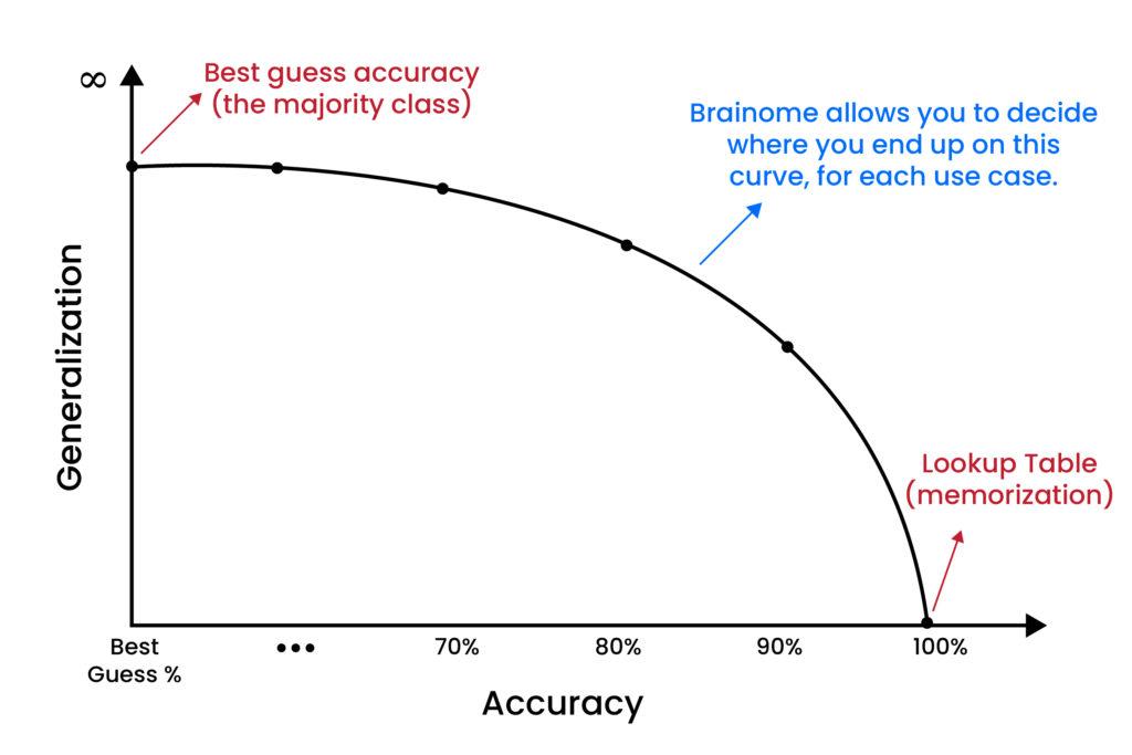 Brainome Accuracy