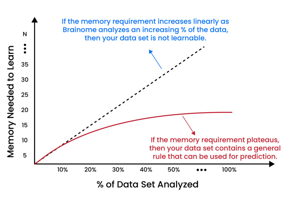 Brainome Learnability